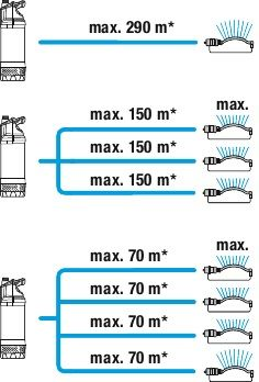 GARDENA Merülő nyomoszívattyú 5900/4 INOX (36 hónap garancia)